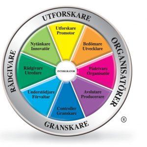 TMS-hjulet integrator